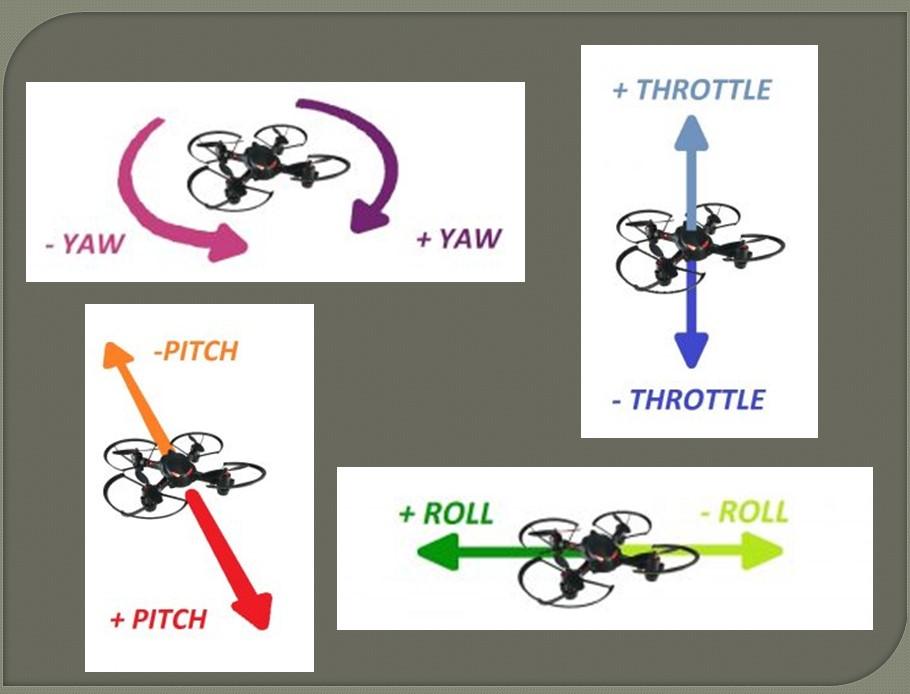 Throttle, Pitch, Yaw, Roll