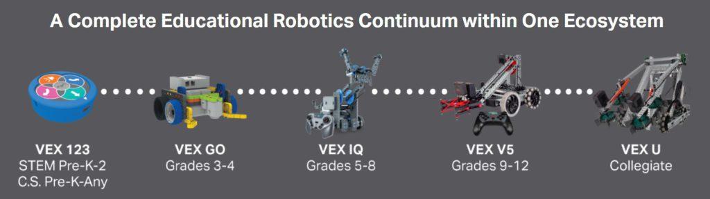 VEX Robotics2